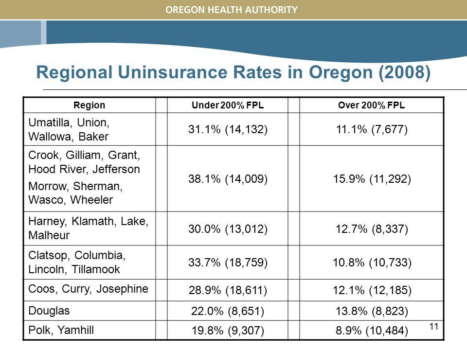 11 Regional Uninsurance Rates in Oregon (2008) RegionUnder 200% FPLOver 200% FPL Umatilla, Union, Wallowa, Baker 31.1% (14,132)11.1% (7,677) Crook, Gilliam, Grant, Hood River, Jefferson Morrow, Sherman, Wasco, Wheeler 38.1% (14,009)15.9% (11,292) Harney, Klamath, Lake, Malheur 30.0% (13,012)12.7% (8,337) Clatsop, Columbia, Lincoln, Tillamook 33.7% (18,759)10.8% (10,733) Coos, Curry, Josephine 28.9% (18,611)12.1% (12,185) Douglas 22.0% (8,651)13.8% (8,823) Polk, Yamhill 19.8% (9,307)8.9% (10,484)