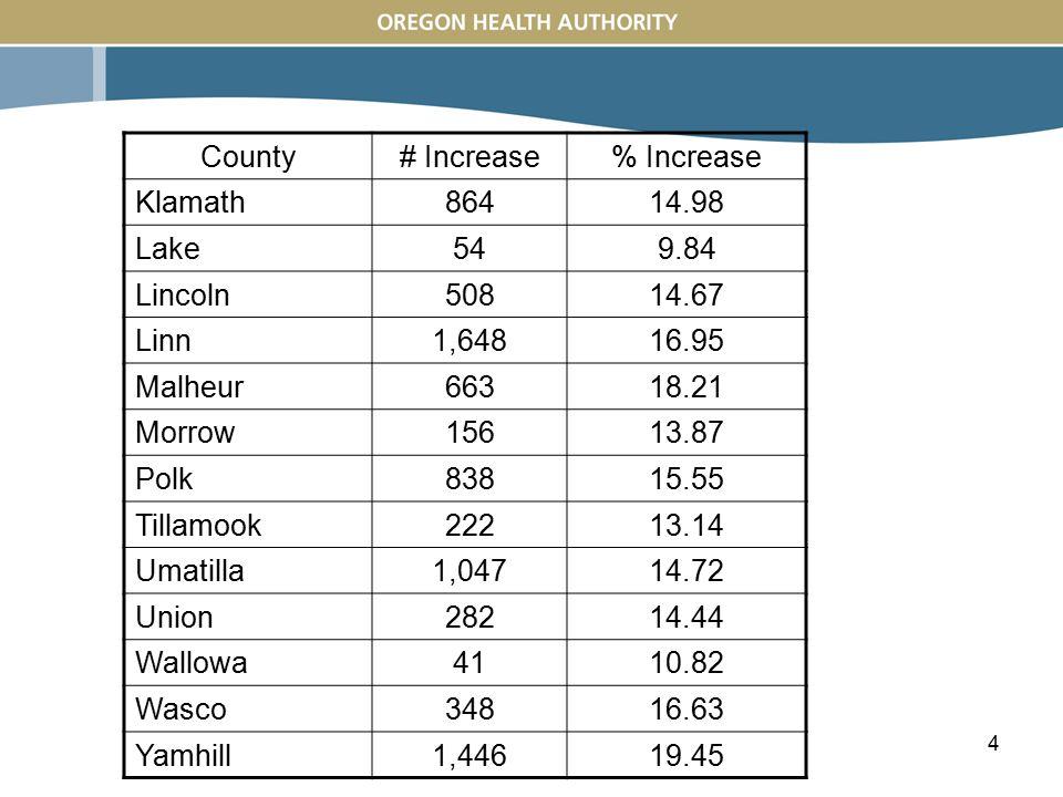4 County# Increase% Increase Klamath86414.98 Lake549.84 Lincoln50814.67 Linn1,64816.95 Malheur66318.21 Morrow15613.87 Polk83815.55 Tillamook22213.14 Umatilla1,04714.72 Union28214.44 Wallowa4110.82 Wasco34816.63 Yamhill1,44619.45
