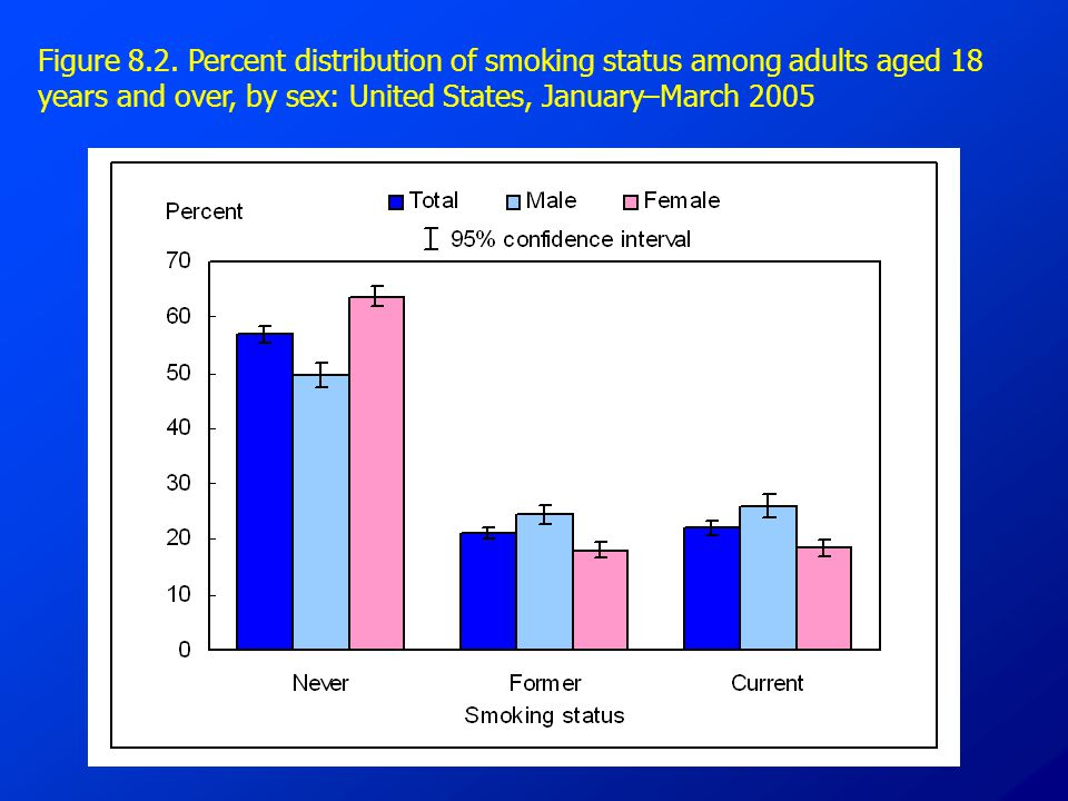 Figure 8.2. Percent distribution of smoking status among adults aged 18 years and over, by sex: United States, January–March 2005
