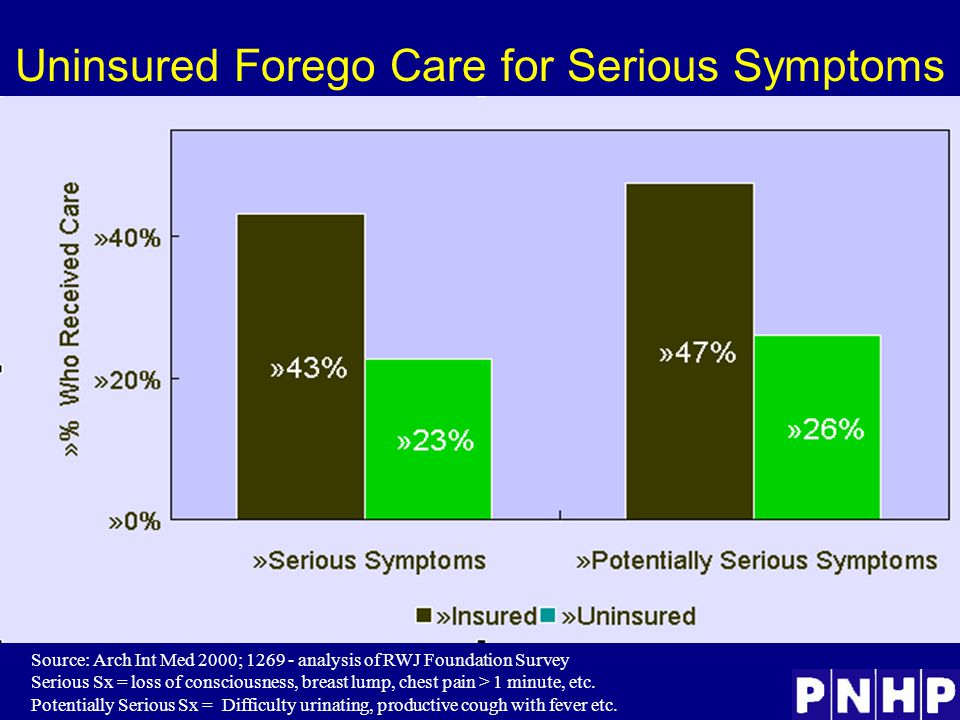Uninsured Forego Care for Serious Symptoms Source: Arch Int Med 2000; 1269 - analysis of RWJ Foundation Survey Serious Sx = loss of consciousness, breast lump, chest pain > 1 minute, etc.
