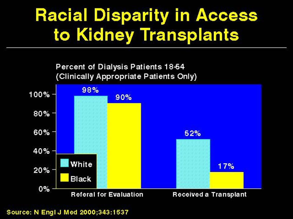 Racial Disparity in Access to Kidney Transplants