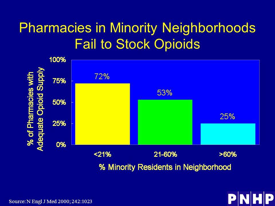 Pharmacies in Minority Neighborhoods Fail to Stock Opioids Source: N Engl J Med 2000; 242:1023