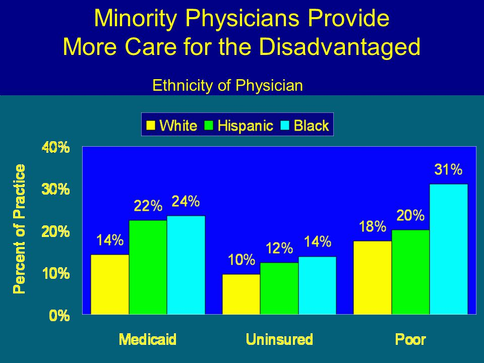 Minority Physicians Provide More Care for the Disadvantaged Source: AJPH 1997;87:817 Ethnicity of Physician