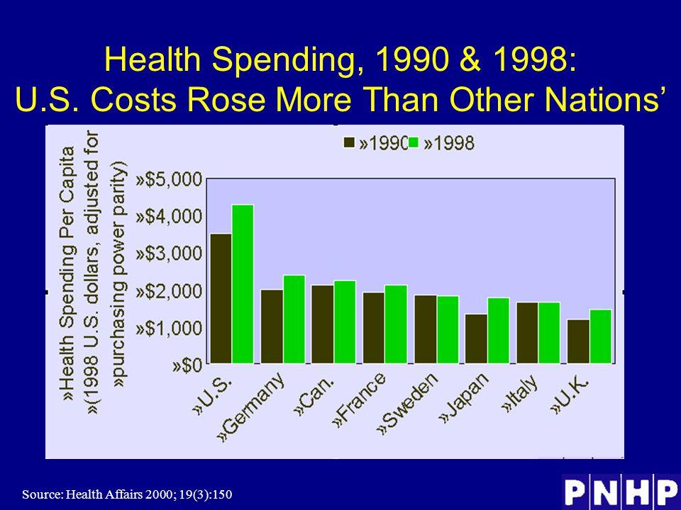 Health Spending, 1990 & 1998: U.S.