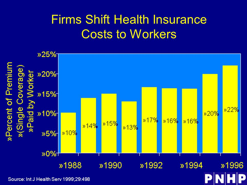 Firms Shift Health Insurance Costs to Workers Source: Int J Health Serv 1999;29:498