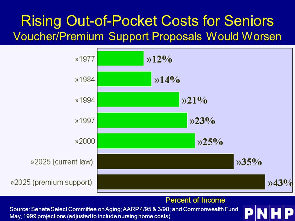 Rising Out-of-Pocket Costs for Seniors Voucher/Premium Support Proposals Would Worsen Source: Senate Select Committee on Aging; AARP 4/95 & 3/98; and Commonwealth Fund May, 1999 projections (adjusted to include nursing home costs) Percent of Income