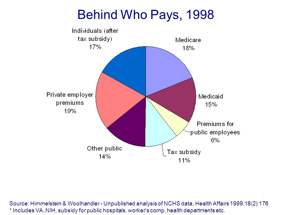 Behind Who Pays, 1998 Source: Himmelstein & Woolhandler - Unpublished analysis of NCHS data, Health Affairs 1999;18(2):176 * Includes VA, NIH, subsidy for public hospitals, worker s comp, health departments etc.