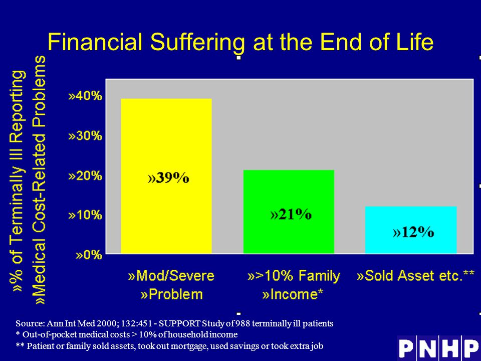 Financial Suffering at the End of Life Source: Ann Int Med 2000; 132:451 - SUPPORT Study of 988 terminally ill patients * Out-of-pocket medical costs > 10% of household income ** Patient or family sold assets, took out mortgage, used savings or took extra job