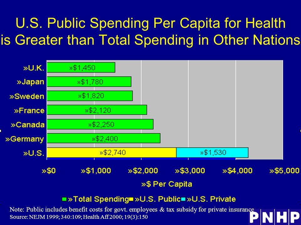 U.S. Public Spending Per Capita for Health is Greater than Total Spending in Other Nations Note: Public includes benefit costs for govt. employees & t