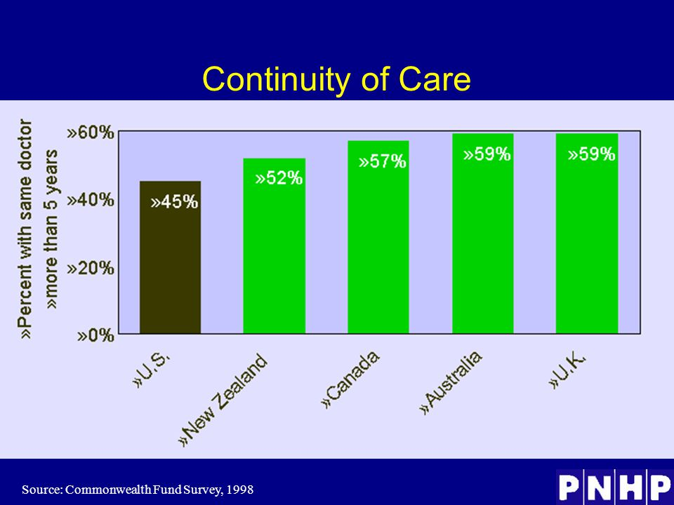 Continuity of Care Source: Commonwealth Fund Survey, 1998