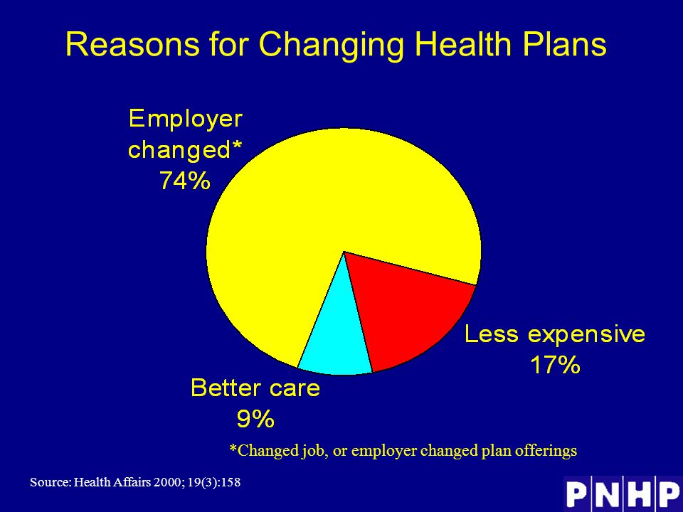 Reasons for Changing Health Plans *Changed job, or employer changed plan offerings Source: Health Affairs 2000; 19(3):158