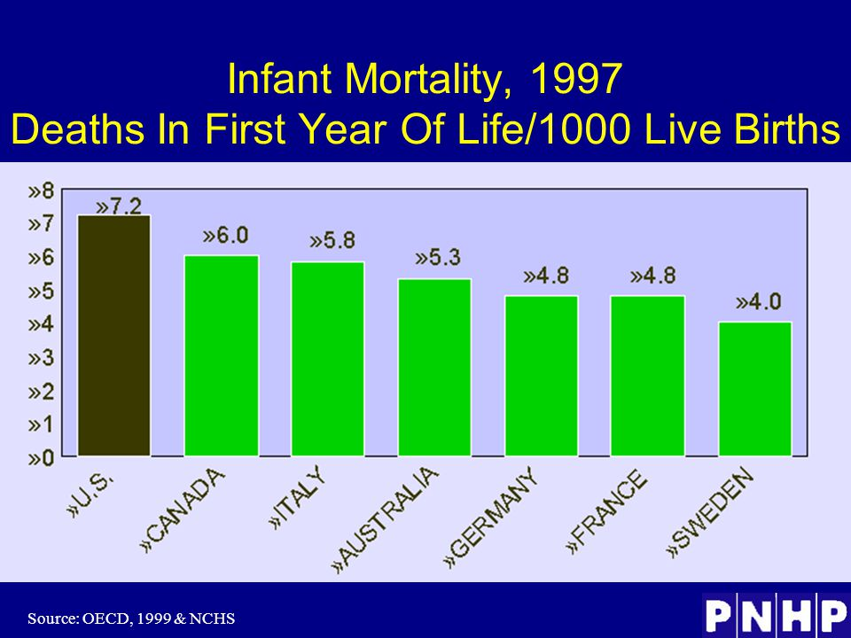 Infant Mortality, 1997 Deaths In First Year Of Life/1000 Live Births Source: OECD, 1999 & NCHS