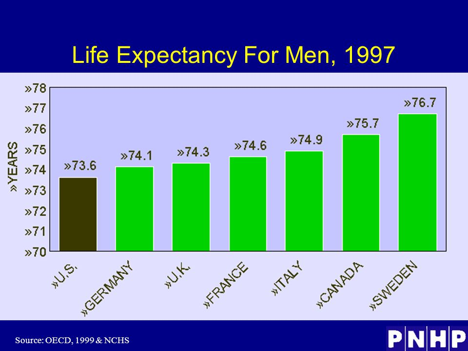 Life Expectancy For Men, 1997 Source: OECD, 1999 & NCHS