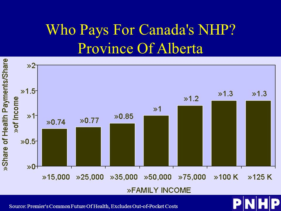 Source: Premier s Common Future Of Health, Excludes Out-of-Pocket Costs Who Pays For Canada s NHP.