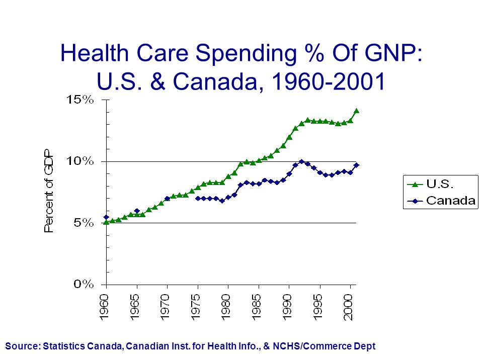 Health Care Spending % Of GNP: U.S. & Canada, 1960-2001 Source: Statistics Canada, Canadian Inst.