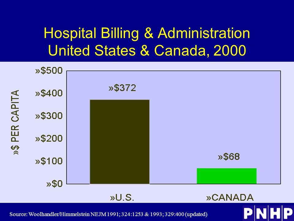 Hospital Billing & Administration United States & Canada, 2000 Source: Woolhandler/Himmelstein NEJM 1991; 324:1253 & 1993; 329:400 (updated)