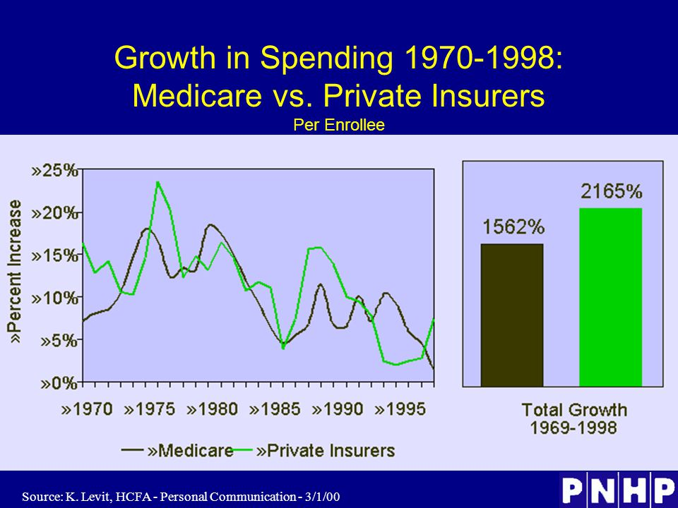 Growth in Spending 1970-1998: Medicare vs. Private Insurers Per Enrollee Source: K.