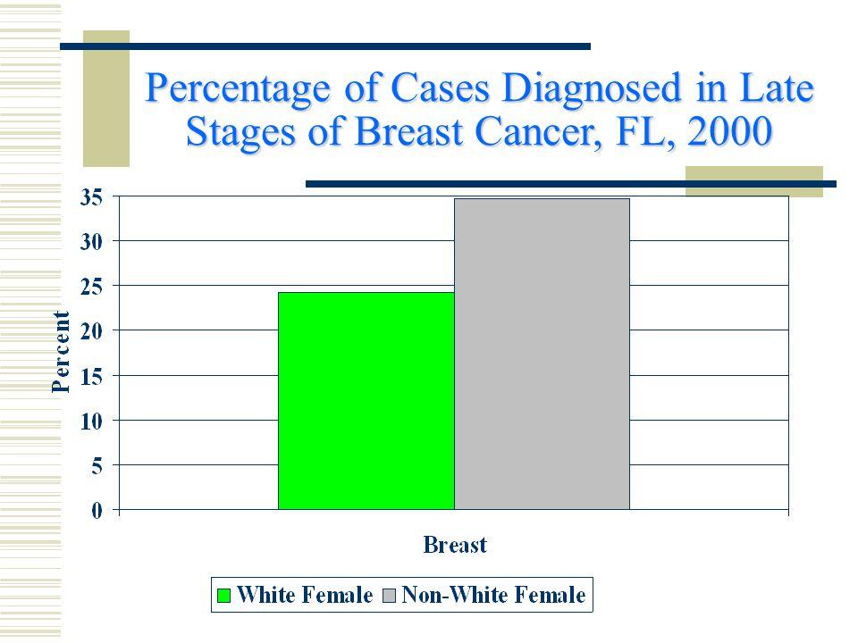 Stroke Mortality Rates, FL, 2001
