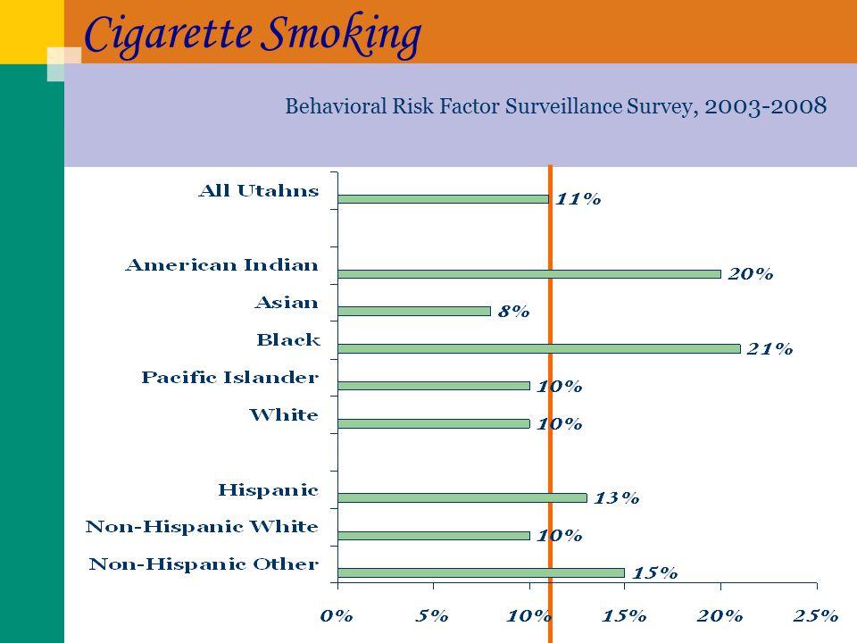 Cigarette Smoking Behavioral Risk Factor Surveillance Survey, 2003-2008