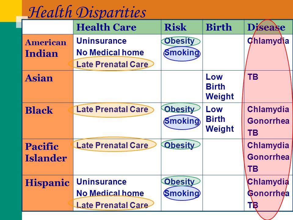 Health Disparities Health CareRiskBirthDisease American Indian Uninsurance No Medical home Late Prenatal Care Obesity Smoking Chlamydia Asian Low Birt
