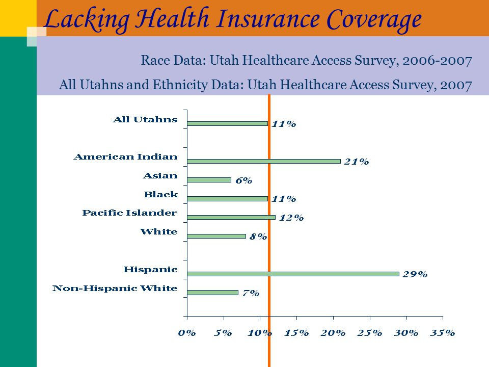 Lacking Health Insurance Coverage Race Data: Utah Healthcare Access Survey, All Utahns and Ethnicity Data: Utah Healthcare Access Survey, 2007