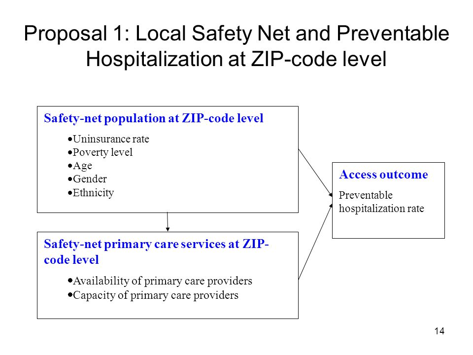 14 Proposal 1: Local Safety Net and Preventable Hospitalization at ZIP-code level Safety-net population at ZIP-code level  Uninsurance rate  Poverty level  Age  Gender  Ethnicity Safety-net primary care services at ZIP- code level  Availability of primary care providers  Capacity of primary care providers Access outcome Preventable hospitalization rate
