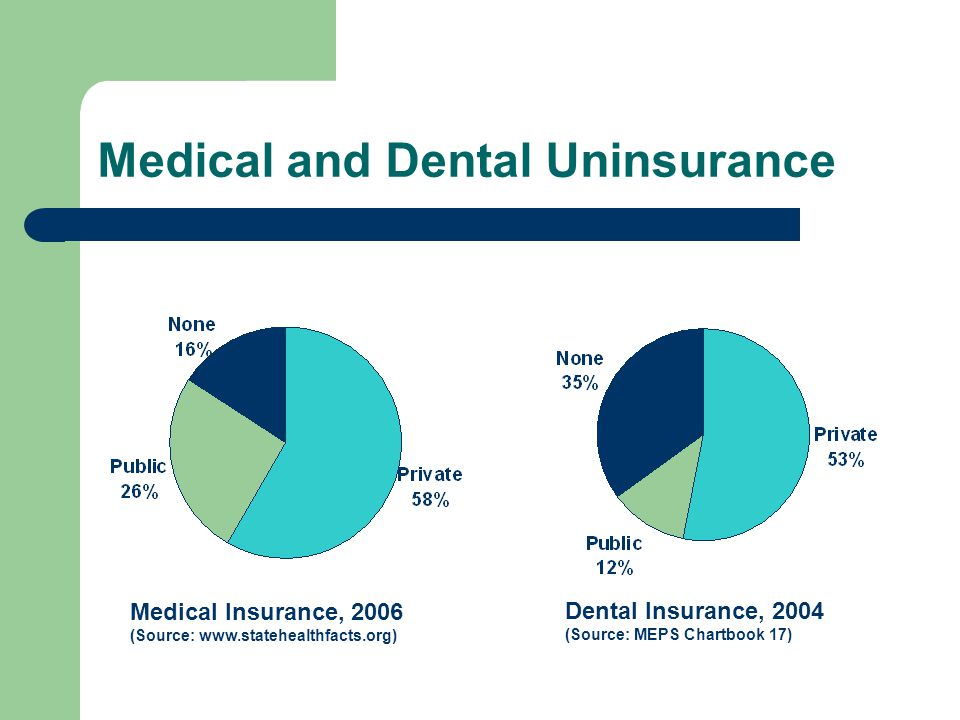 Medical and Dental Uninsurance Medical Insurance, 2006 (Source: www.statehealthfacts.org) Dental Insurance, 2004 (Source: MEPS Chartbook 17)