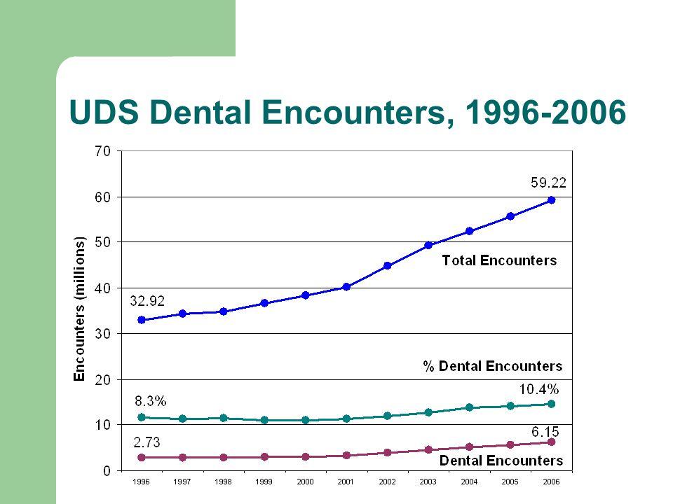 UDS Dental Users, 1996-2006