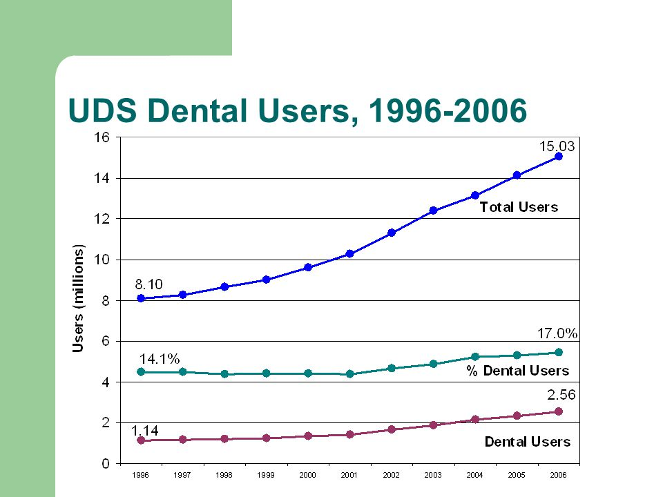 UDS Grantees Providing Dental Services On-Site, 2002-2006