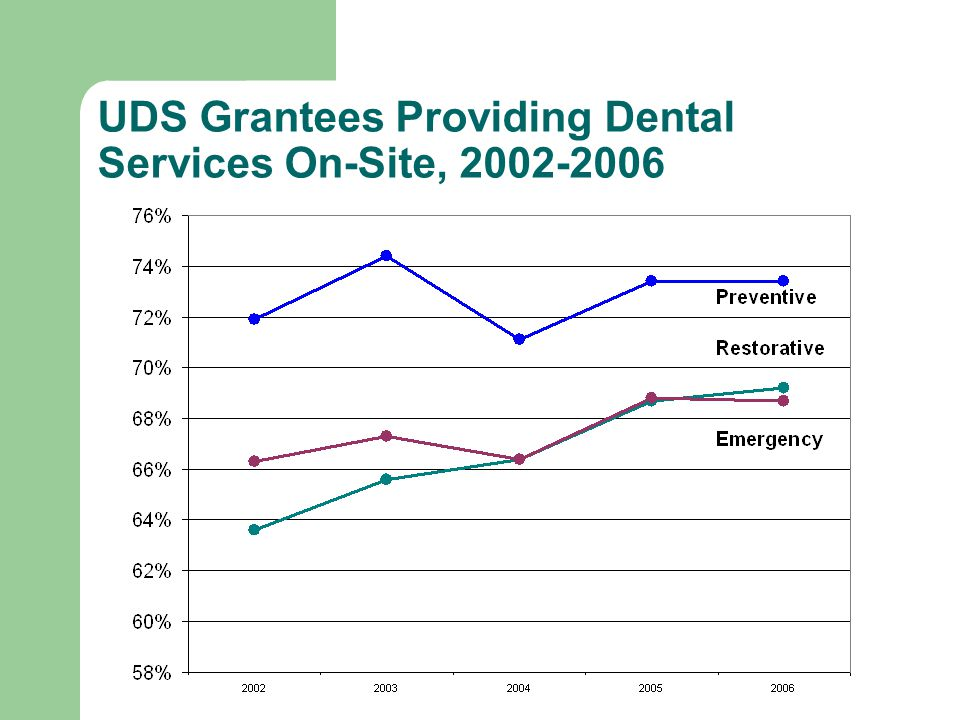 Dental services are 5% of national health care expenditures **Centers for Medicare and Medicaid Services, Office of the Actuary, National Health Statistics Group.