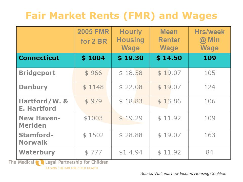 Fair Market Rents (FMR) and Wages 2005 FMR for 2 BR Hourly Housing Wage Mean Renter Wage Hrs/week @ Min Wage Connecticut$ 1004$ 19.30$ 14.50109 Bridge