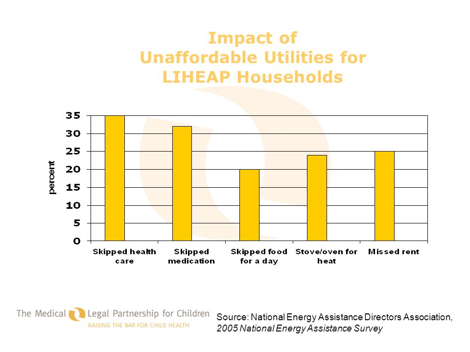 Impact of Unaffordable Utilities for LIHEAP Households Source: National Energy Assistance Directors Association, 2005 National Energy Assistance Surve