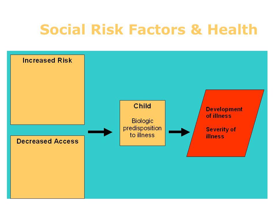 Social Risk Factors & Health