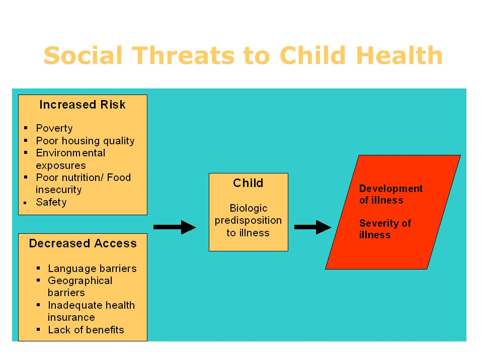 Social Threats to Child Health