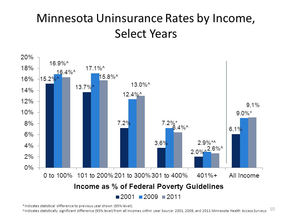 Minnesota Uninsurance Rates by Income, Select Years 10 *Indicates statistical difference to previous year shown (95% level).