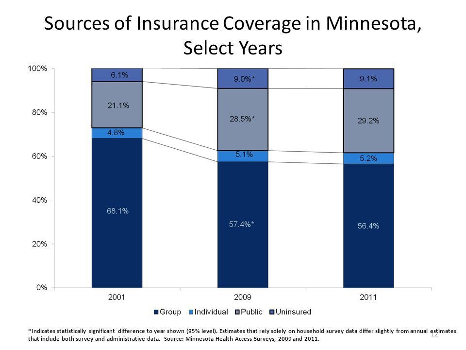 Sources of Insurance Coverage in Minnesota, Select Years 12 *Indicates statistically significant difference to year shown (95% level).