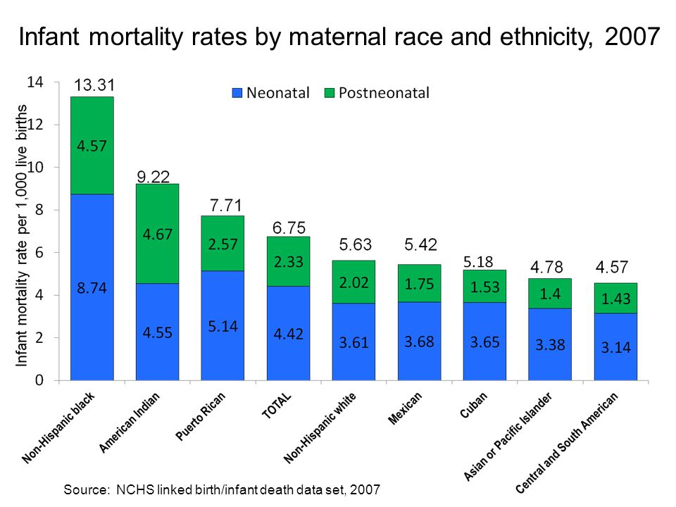 Infant mortality rates by maternal race and ethnicity, 2007 Source: NCHS linked birth/infant death data set, 2007