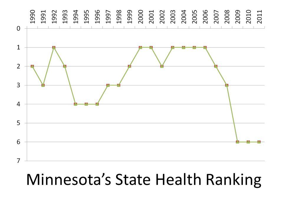 Minnesota's State Health Ranking