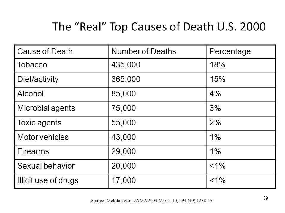 39 The Real Top Causes of Death U.S.