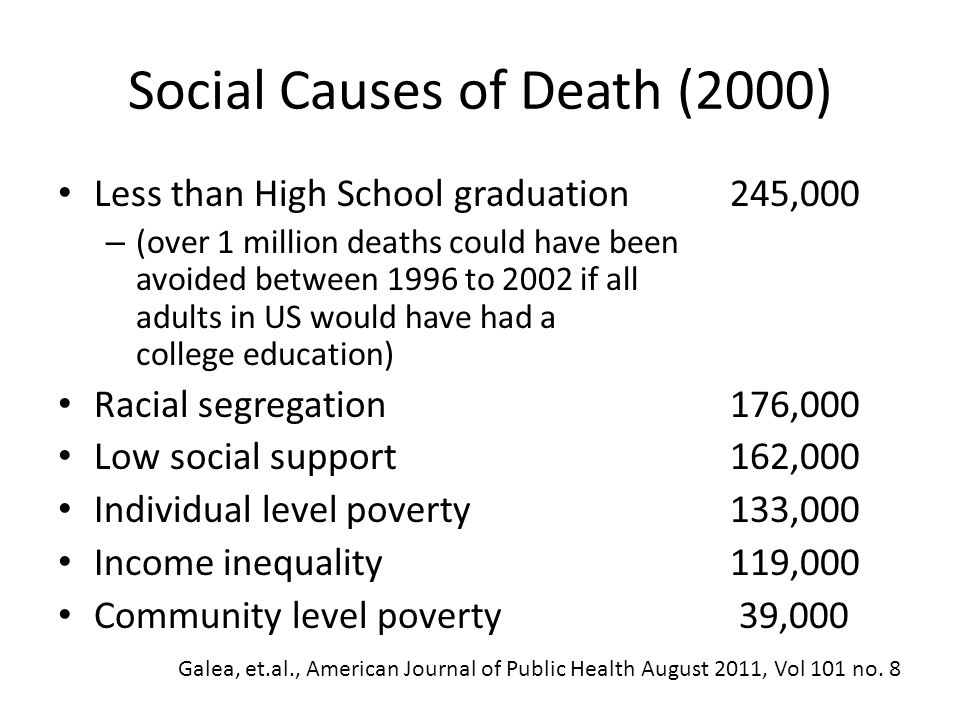 Social Causes of Death (2000) Less than High School graduation245,000 – (over 1 million deaths could have been avoided between 1996 to 2002 if all adults in US would have had a college education) Racial segregation176,000 Low social support162,000 Individual level poverty133,000 Income inequality 119,000 Community level poverty 39,000 Galea, et.al., American Journal of Public Health August 2011, Vol 101 no.