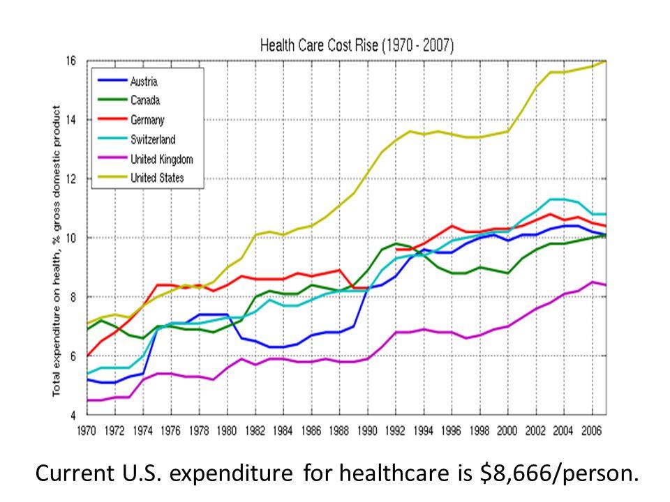 Top Causes of Death: U.S.