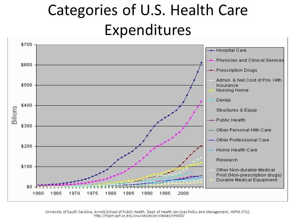 To create a healthy community We need a balance and rational investment in all aspects of our health system.