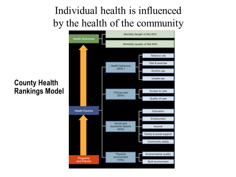 County Health Rankings Model Individual health is influenced by the health of the community