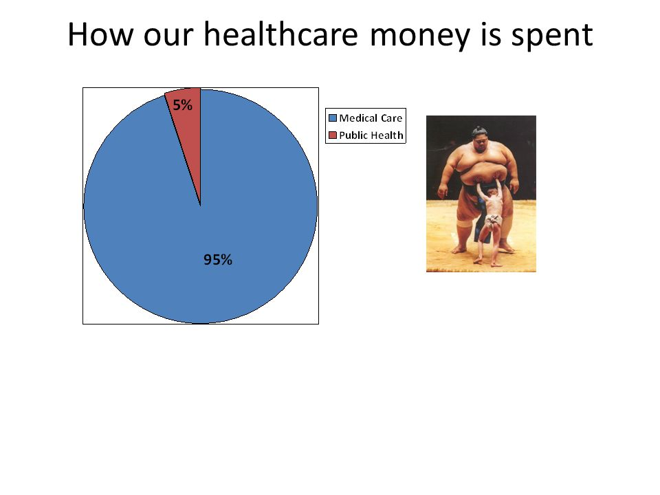How our healthcare money is spent