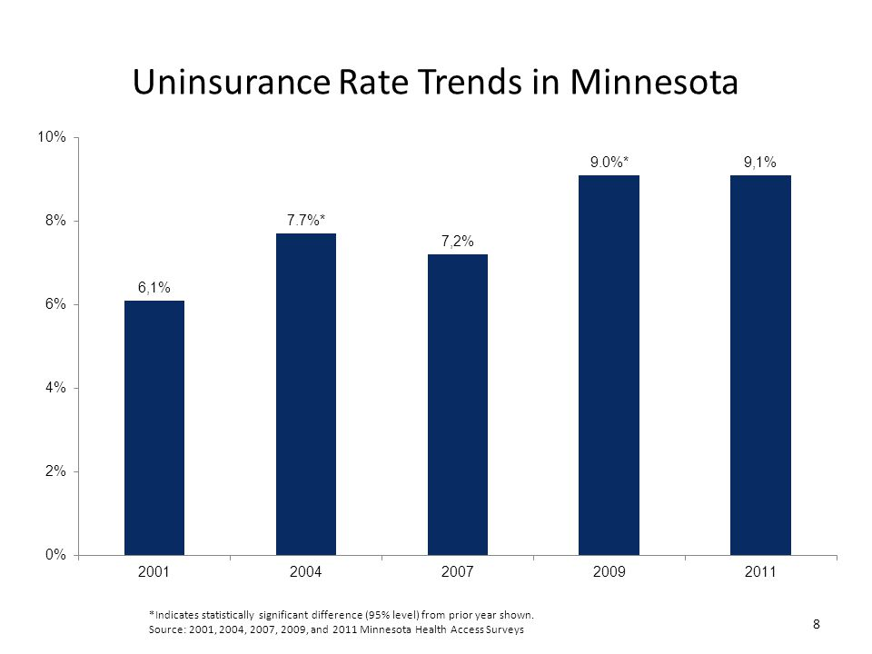 Uninsurance Rate Trends in Minnesota 8 *Indicates statistically significant difference (95% level) from prior year shown.
