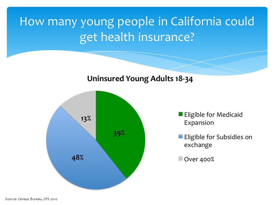 How many young people in California could get health insurance? Source: Census Bureau, CPS 2010