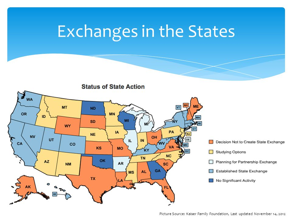 Exchanges in the States Picture Source: Kaiser Family Foundation, Last updated November 14, 2012