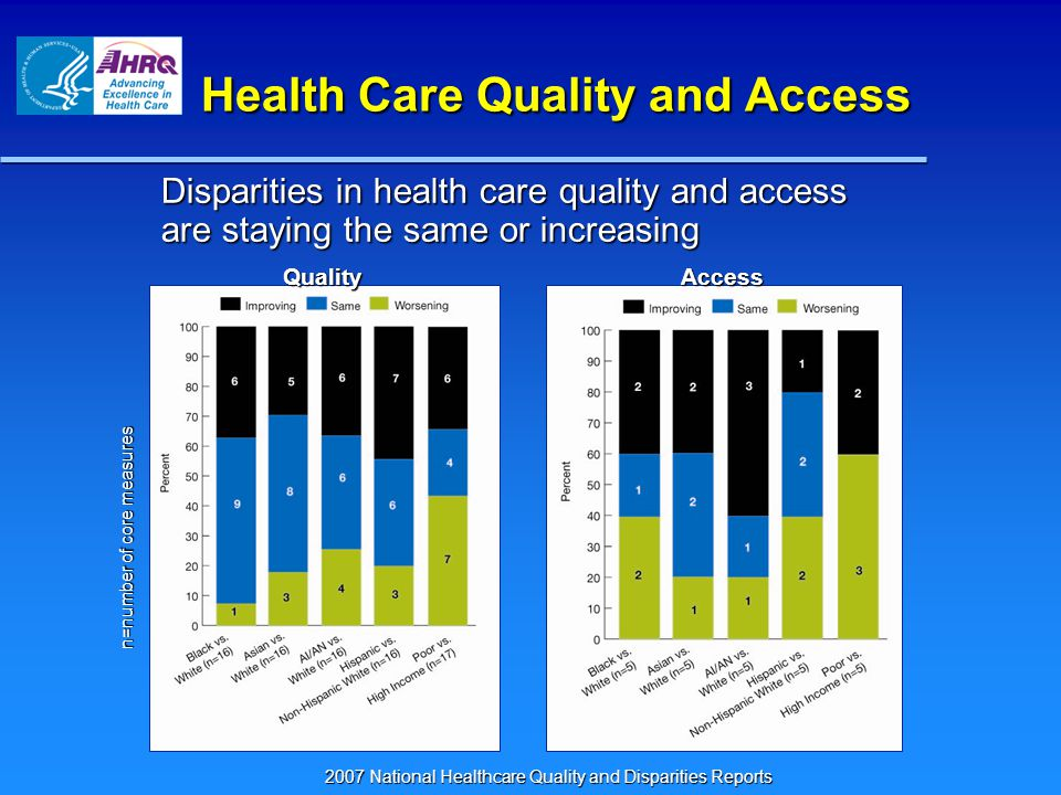 Quality and Access are Key Vary – A LOT; NOT clearly related to dollars spent Vary – A LOT; NOT clearly related to dollars spent Matter – can be measured and improved Matter – can be measured and improved Measurement science is evolving: Measurement science is evolving: – Structure, process and outcomes – Broad recognition that patient experience is essential component Strong focus on public reporting is good Strong focus on public reporting is good – Motivates providers to improve – Not yet 'consumer friendly'