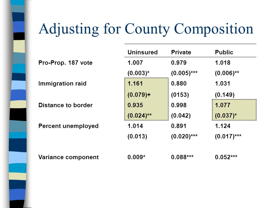 Adjusting for County Composition UninsuredPrivatePublic Pro-Prop.