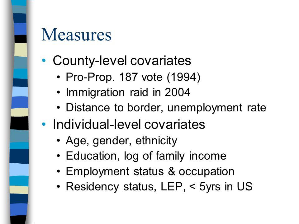 Results – No Individual Controls Uninsured Private Public Pro-Prop.